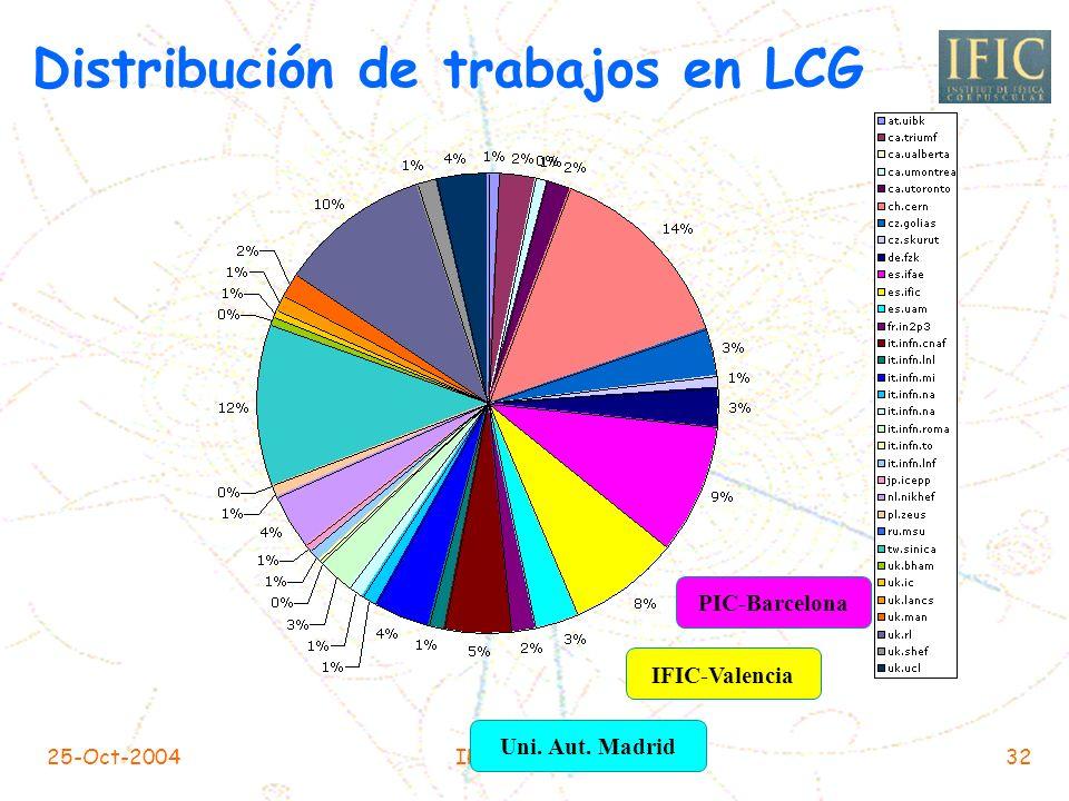 Distribución de trabajos en LCG