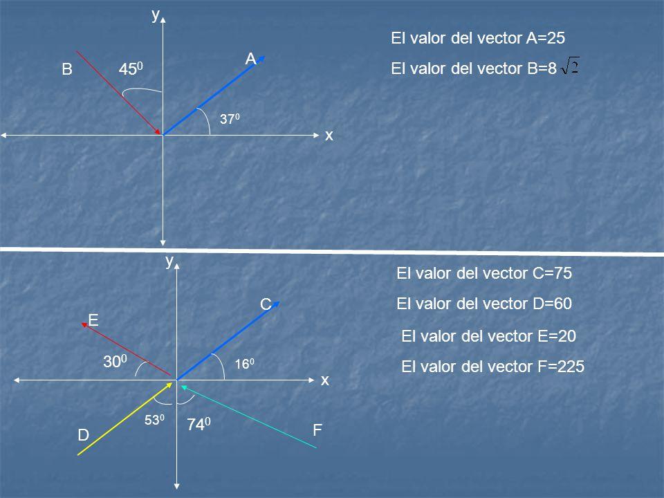 y El valor del vector A=25 El valor del vector B=8 A B 450 x y