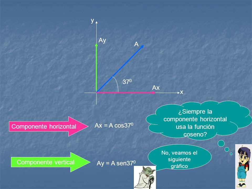 ¿Siempre la componente horizontal usa la función coseno