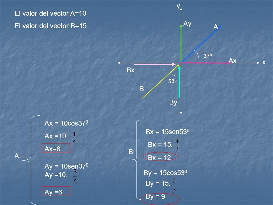 y El valor del vector A=10 El valor del vector B=15 Ay A Ax x Bx B By