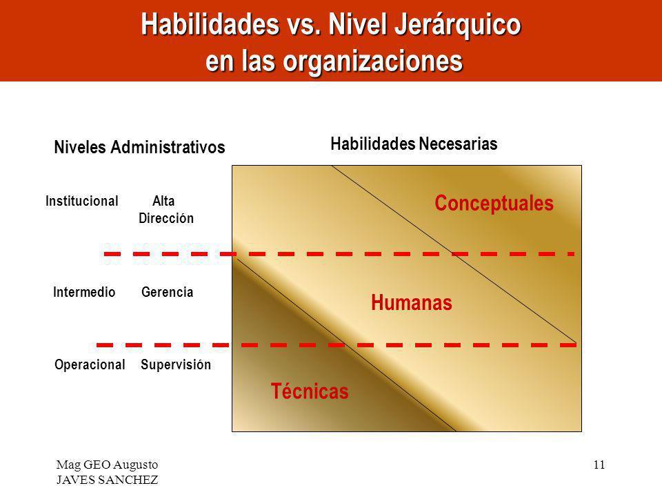 Habilidades vs. Nivel Jerárquico en las organizaciones