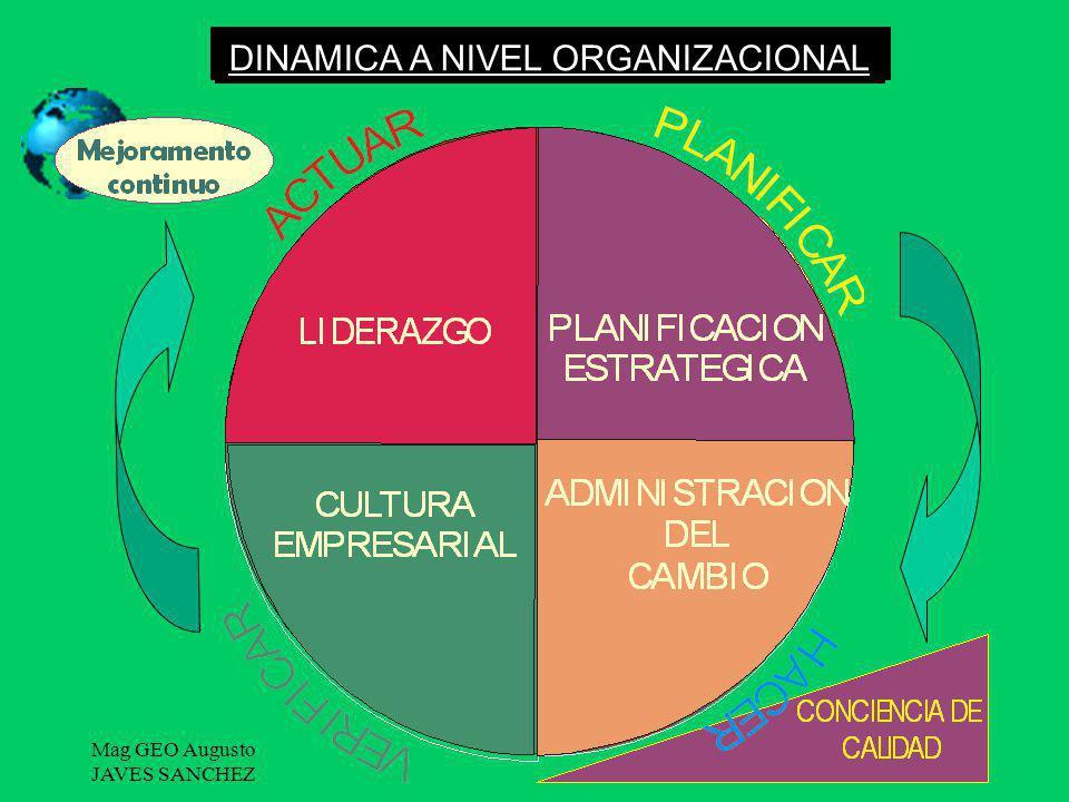 DINAMICA A NIVEL ORGANIZACIONAL EL CIRCULO DE DEMING CICLO PHVA