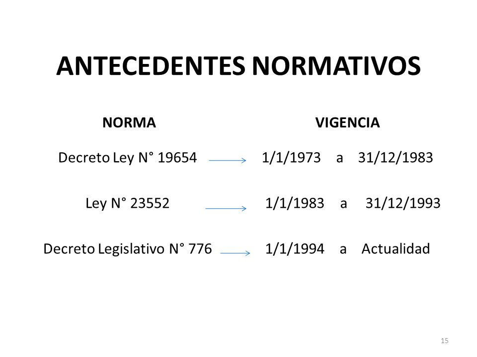 ANTECEDENTES NORMATIVOS
