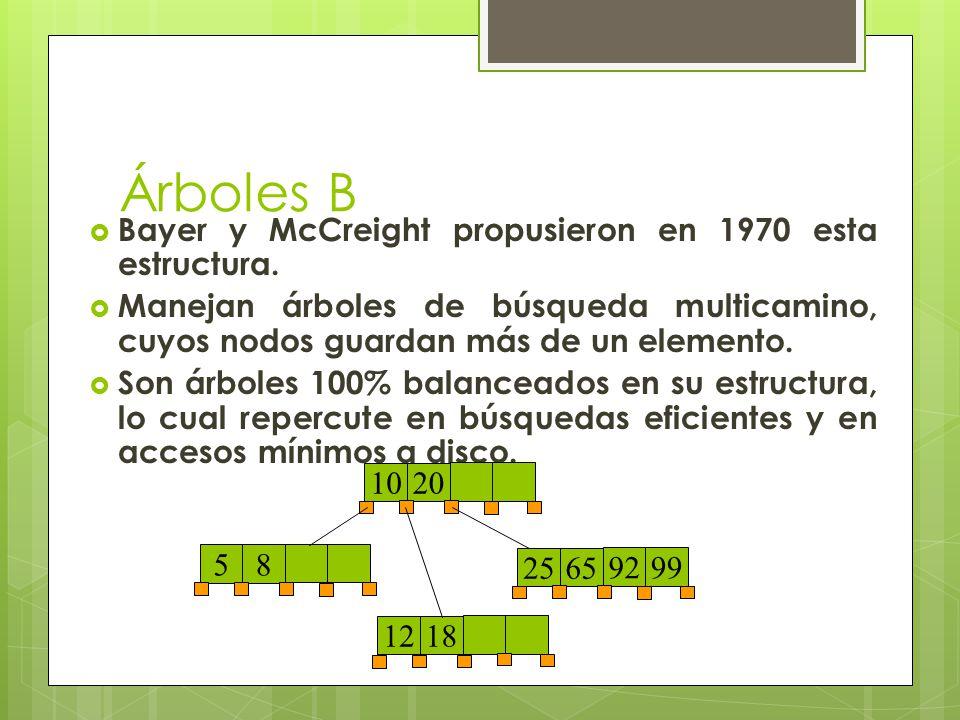 Árboles B Bayer y McCreight propusieron en 1970 esta estructura.