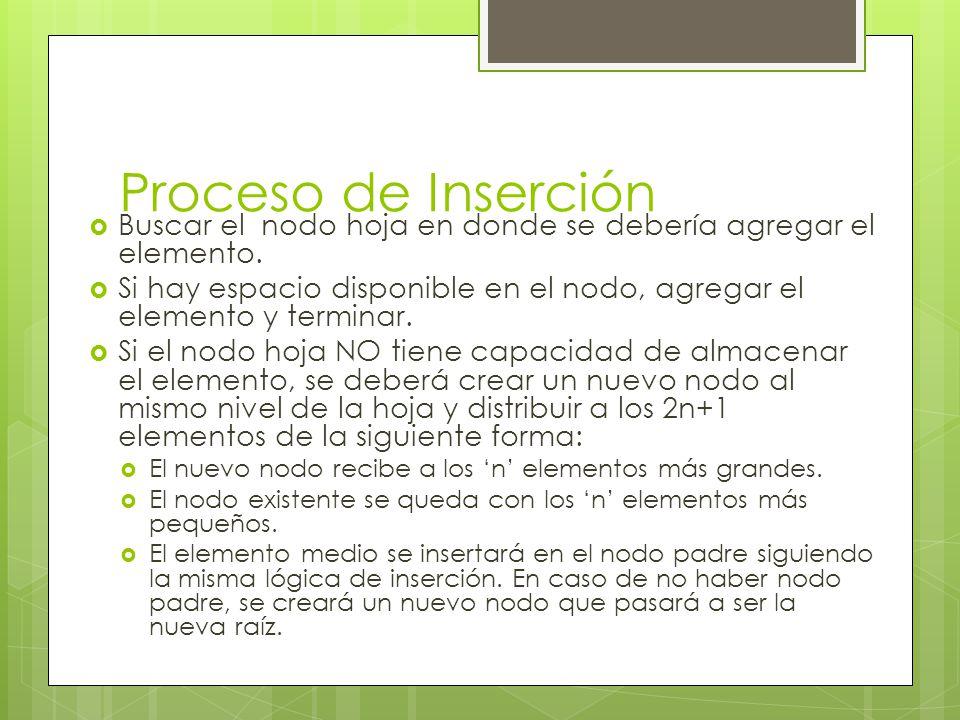 Proceso de Inserción Buscar el nodo hoja en donde se debería agregar el elemento.