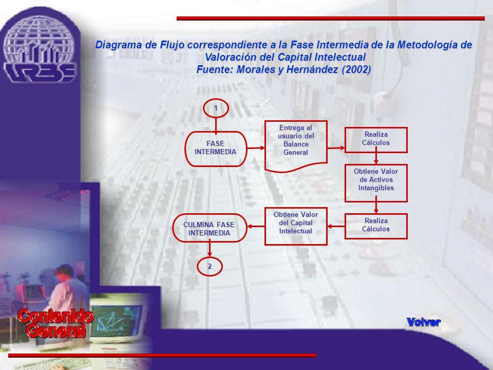 Diagrama de Flujo correspondiente a la Fase Intermedia de la Metodología de Valoración del Capital Intelectual Fuente: Morales y Hernández (2002)