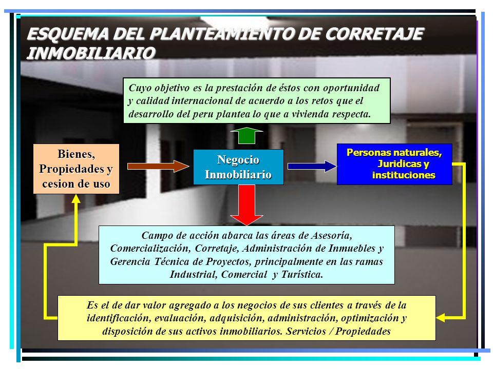 ESQUEMA DEL PLANTEAMIENTO DE CORRETAJE INMOBILIARIO