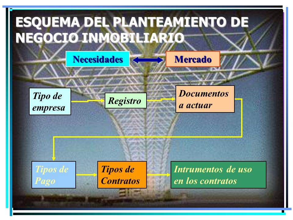 ESQUEMA DEL PLANTEAMIENTO DE NEGOCIO INMOBILIARIO