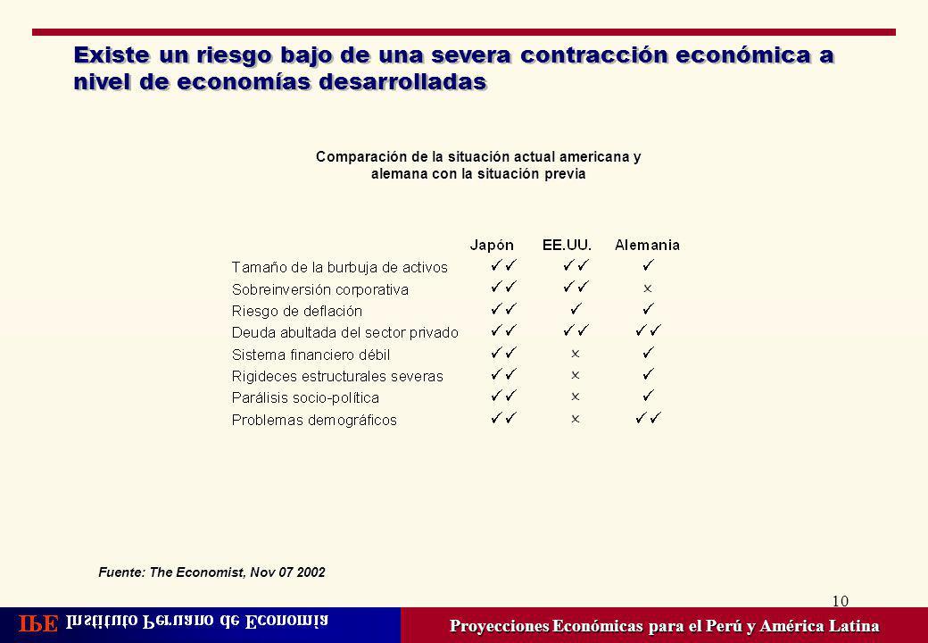 Proyecciones Económicas para el Perú y América Latina