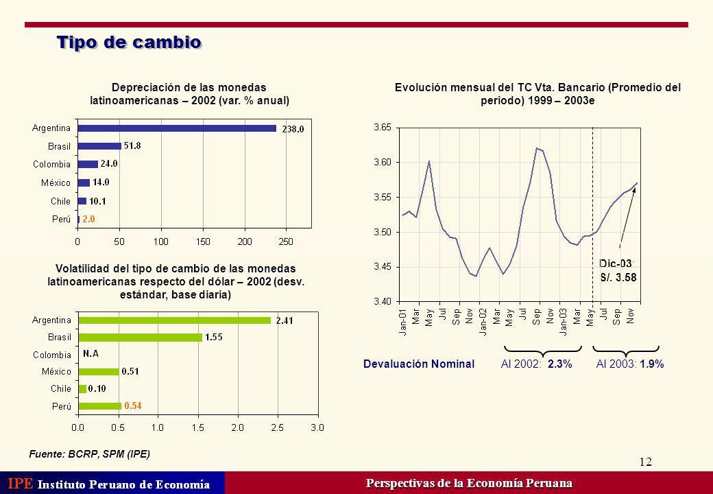 Tipo de cambio Perspectivas de la Economía Peruana
