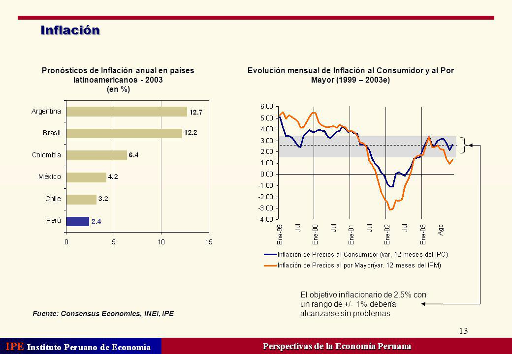 Inflación Perspectivas de la Economía Peruana