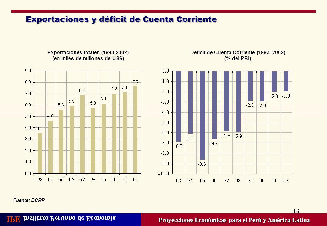 Exportaciones y déficit de Cuenta Corriente