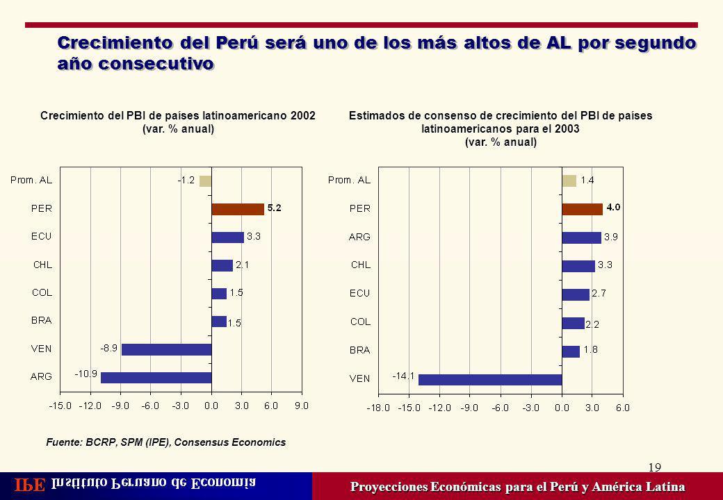 Crecimiento del Perú será uno de los más altos de AL por segundo año consecutivo
