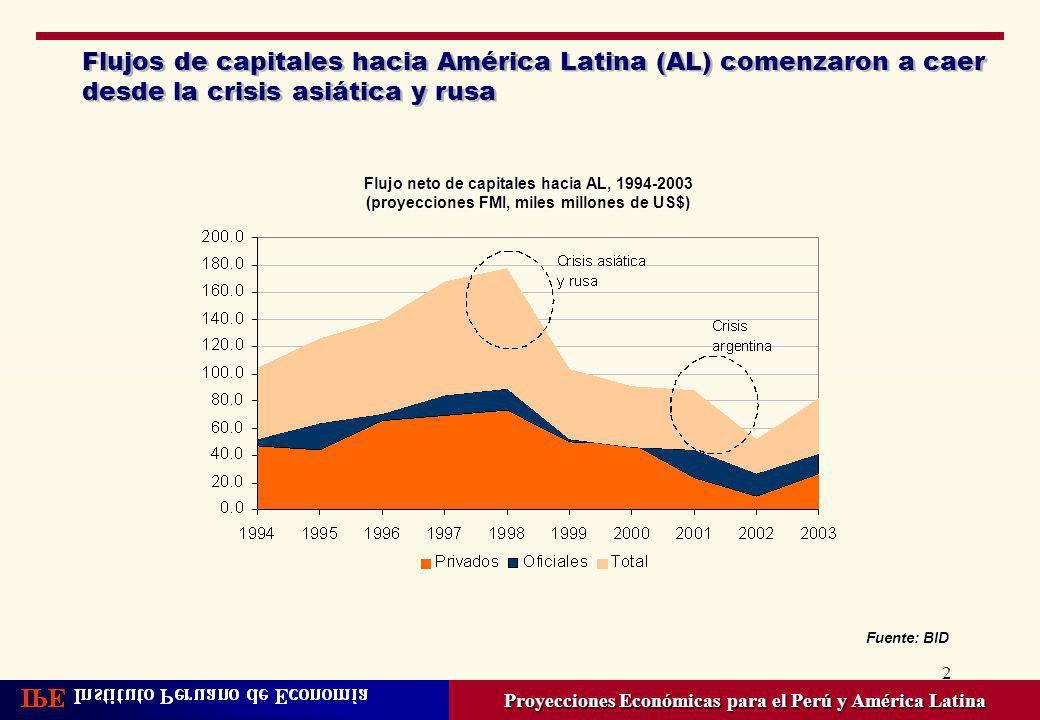 Flujos de capitales hacia América Latina (AL) comenzaron a caer desde la crisis asiática y rusa