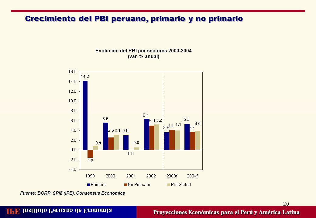 Crecimiento del PBI peruano, primario y no primario
