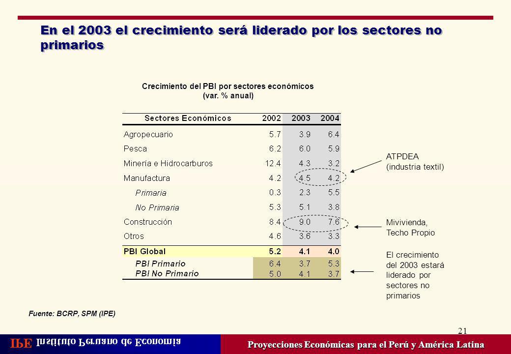 En el 2003 el crecimiento será liderado por los sectores no primarios