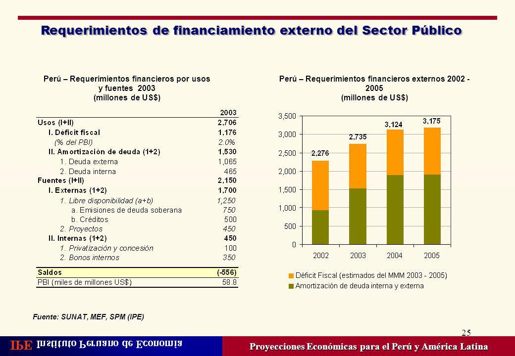 Requerimientos de financiamiento externo del Sector Público