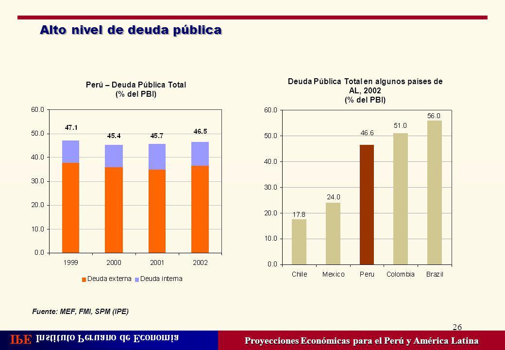 Alto nivel de deuda pública