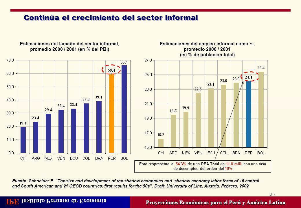 Continúa el crecimiento del sector informal