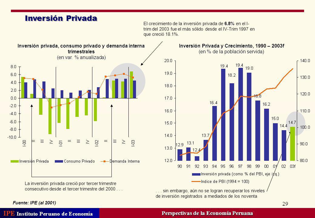 Inversión Privada Perspectivas de la Economía Peruana