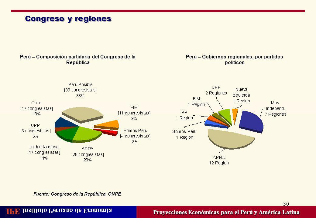 Congreso y regiones Perú – Composición partidaria del Congreso de la República. Perú – Gobiernos regionales, por partidos políticos.