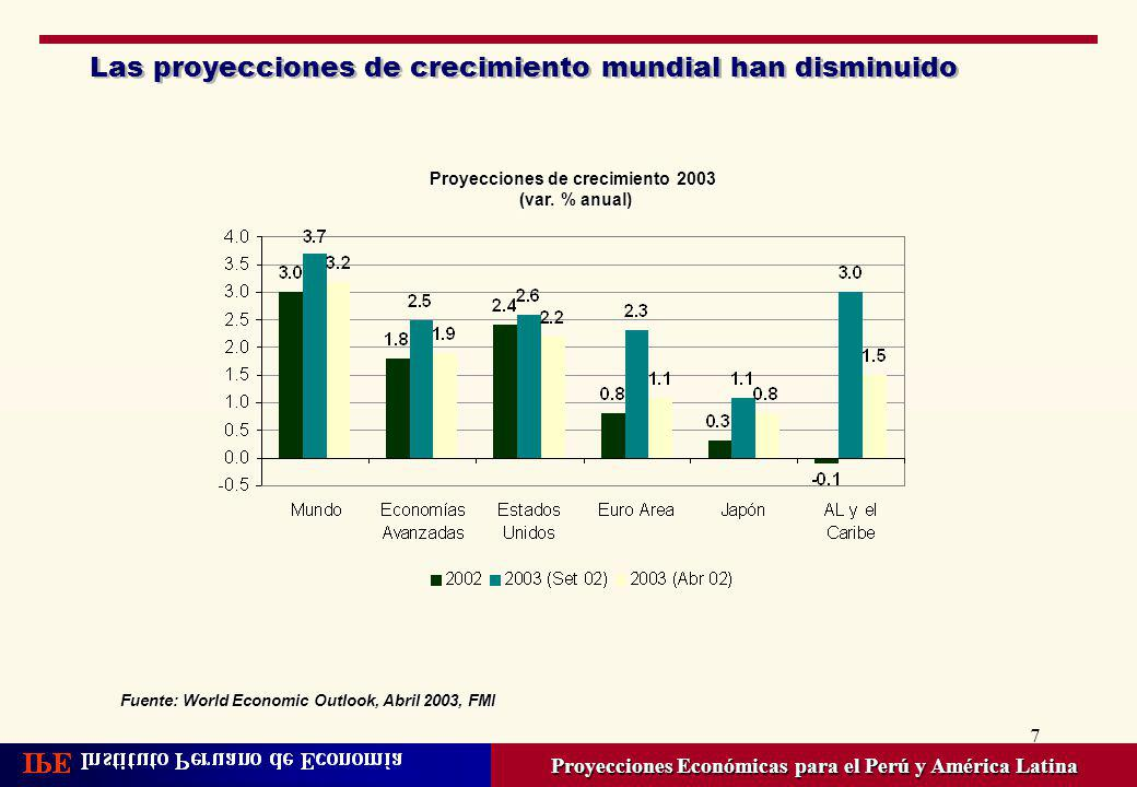 Las proyecciones de crecimiento mundial han disminuido