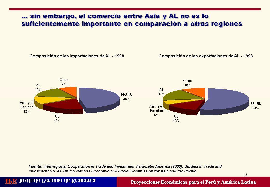 ... sin embargo, el comercio entre Asia y AL no es lo suficientemente importante en comparación a otras regiones