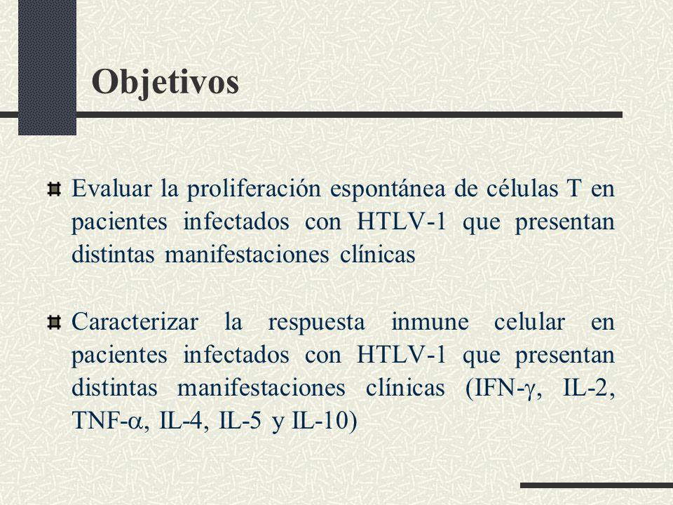 Objetivos Evaluar la proliferación espontánea de células T en pacientes infectados con HTLV-1 que presentan distintas manifestaciones clínicas.