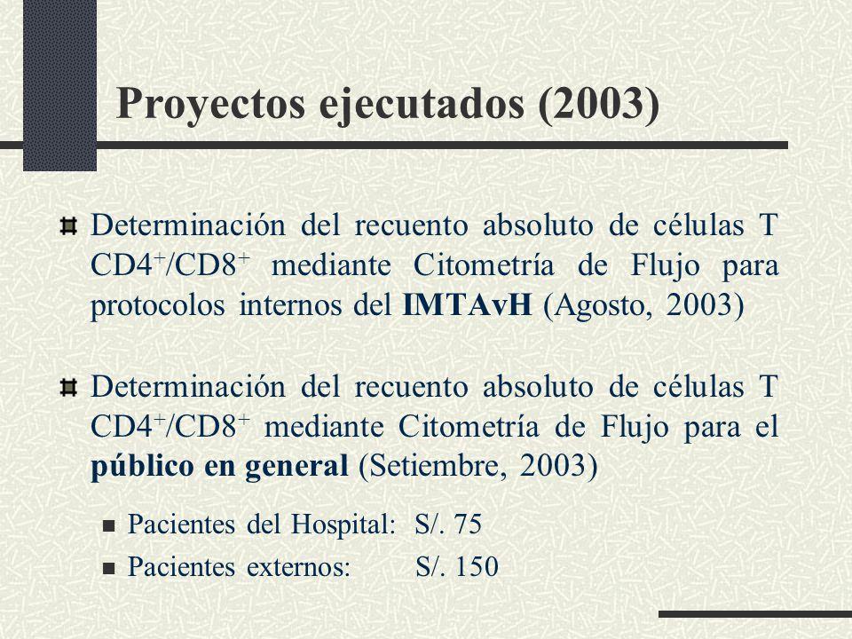 Proyectos ejecutados (2003)