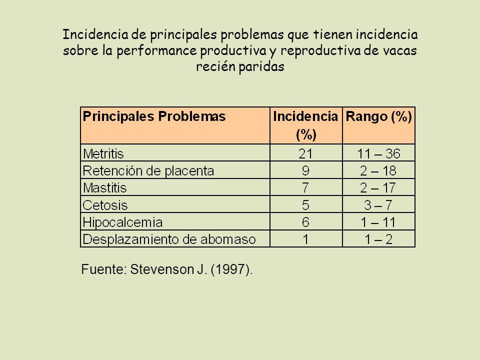 Incidencia de principales problemas que tienen incidencia sobre la performance productiva y reproductiva de vacas recién paridas