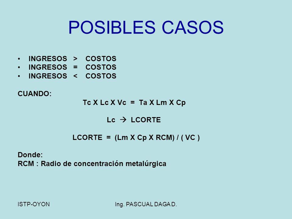 POSIBLES CASOS INGRESOS > COSTOS INGRESOS = COSTOS