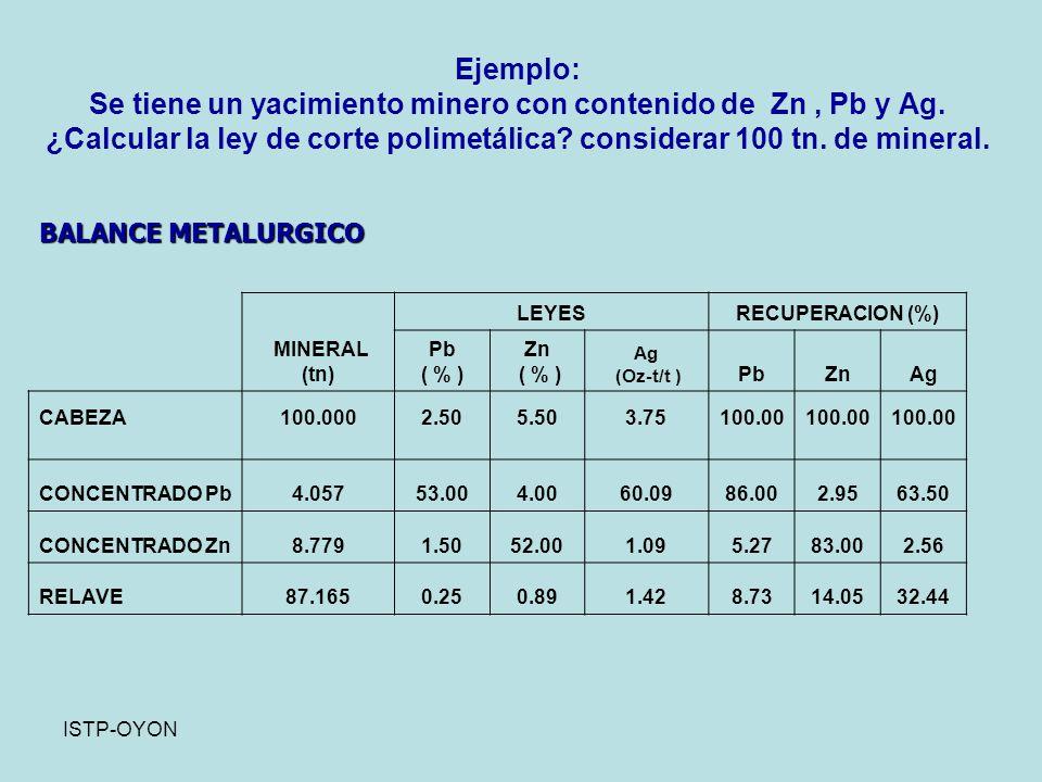 Ejemplo: Se tiene un yacimiento minero con contenido de Zn , Pb y Ag
