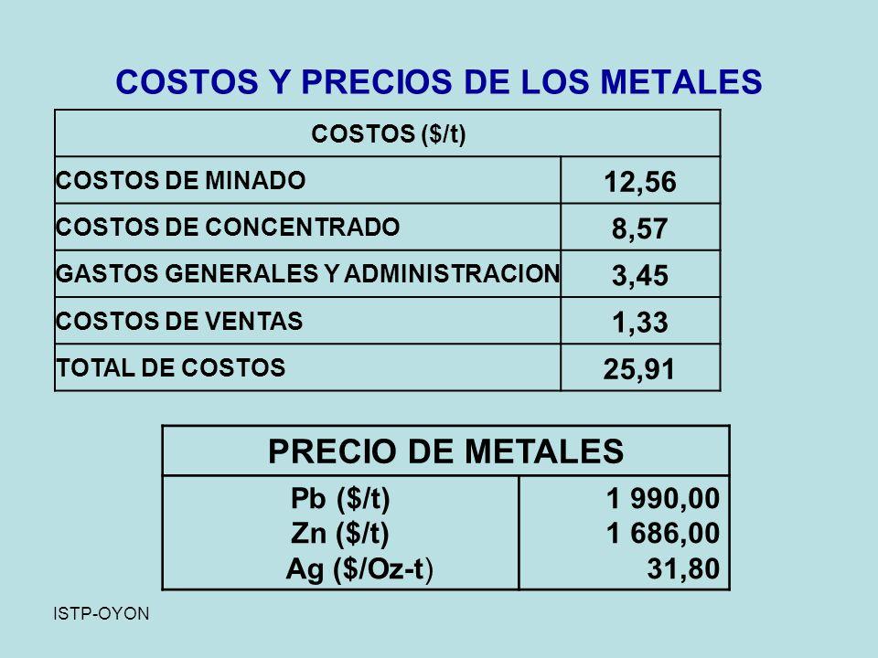 COSTOS Y PRECIOS DE LOS METALES