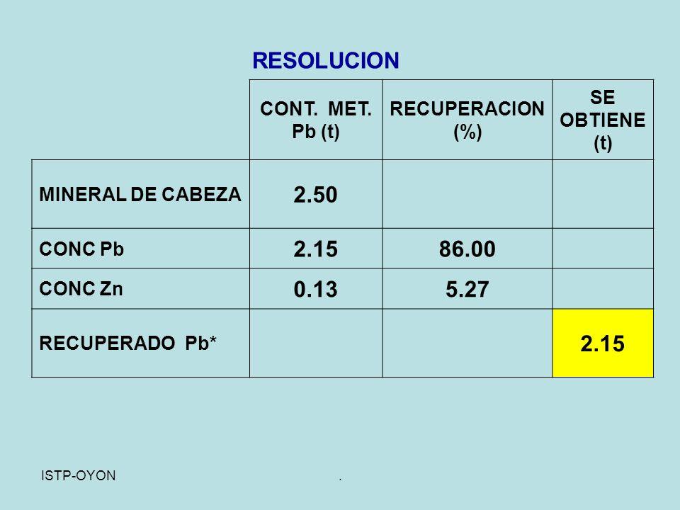 RESOLUCION 2.50 2.15 86.00 0.13 5.27 CONT. MET. Pb (t)