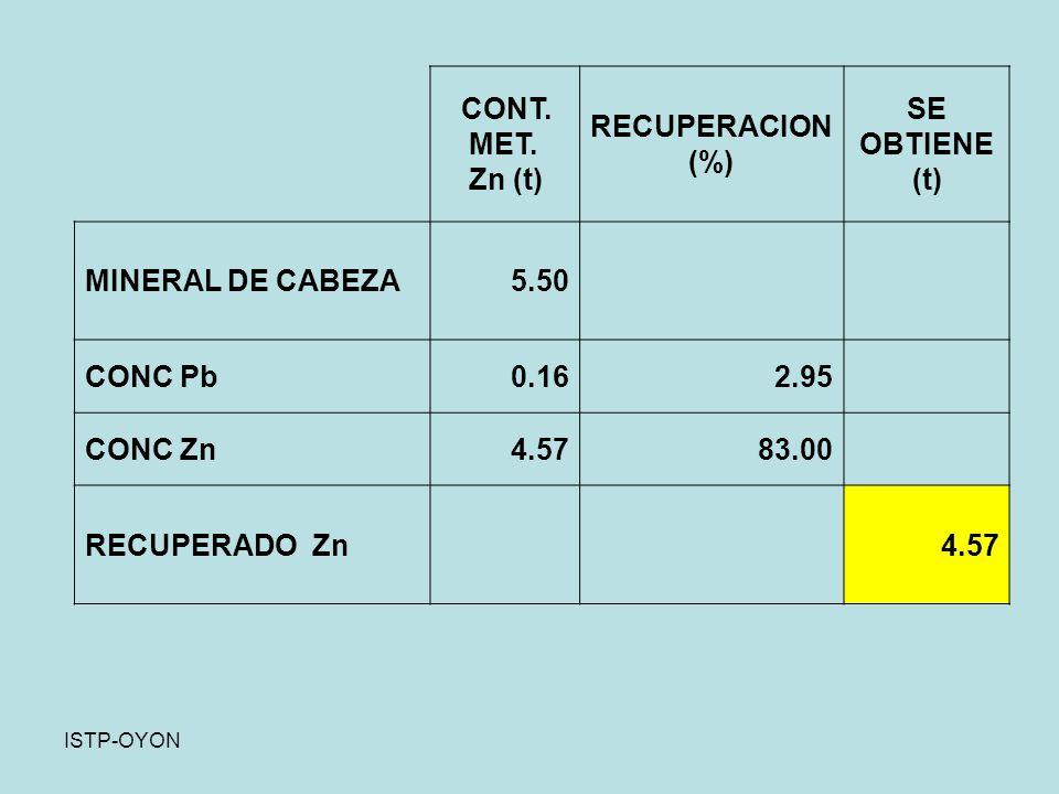 RECUPERACION (%) SE OBTIENE (t)