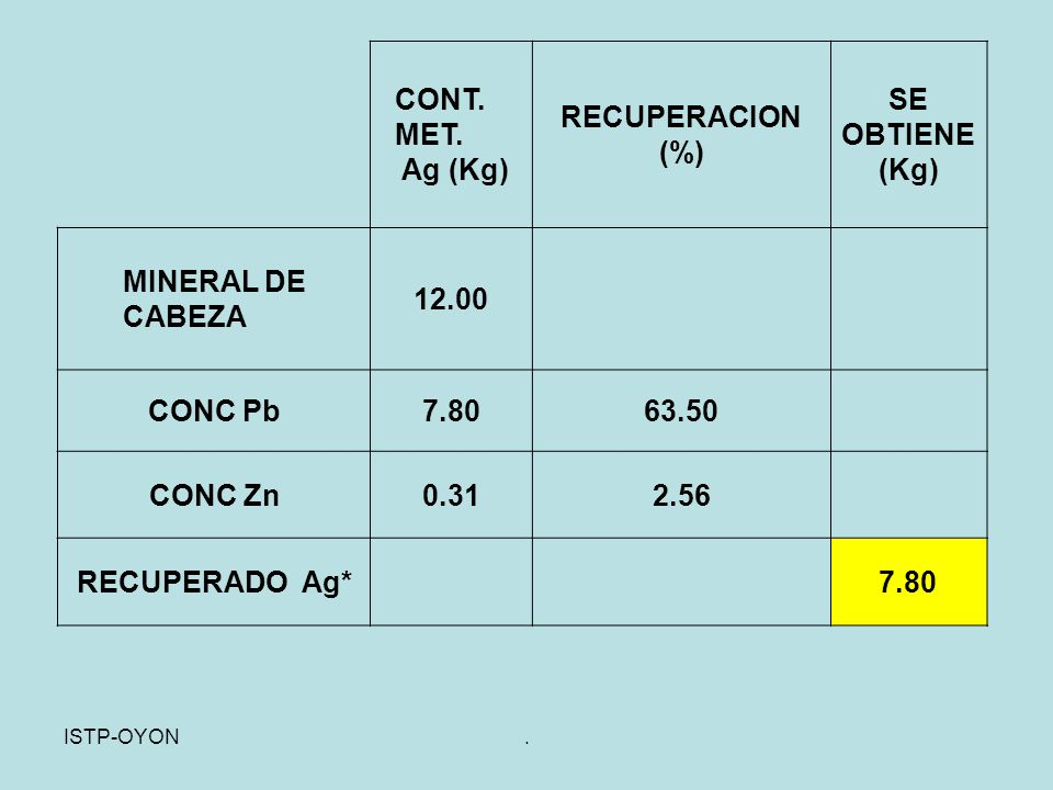 RECUPERACION (%) SE OBTIENE (Kg)