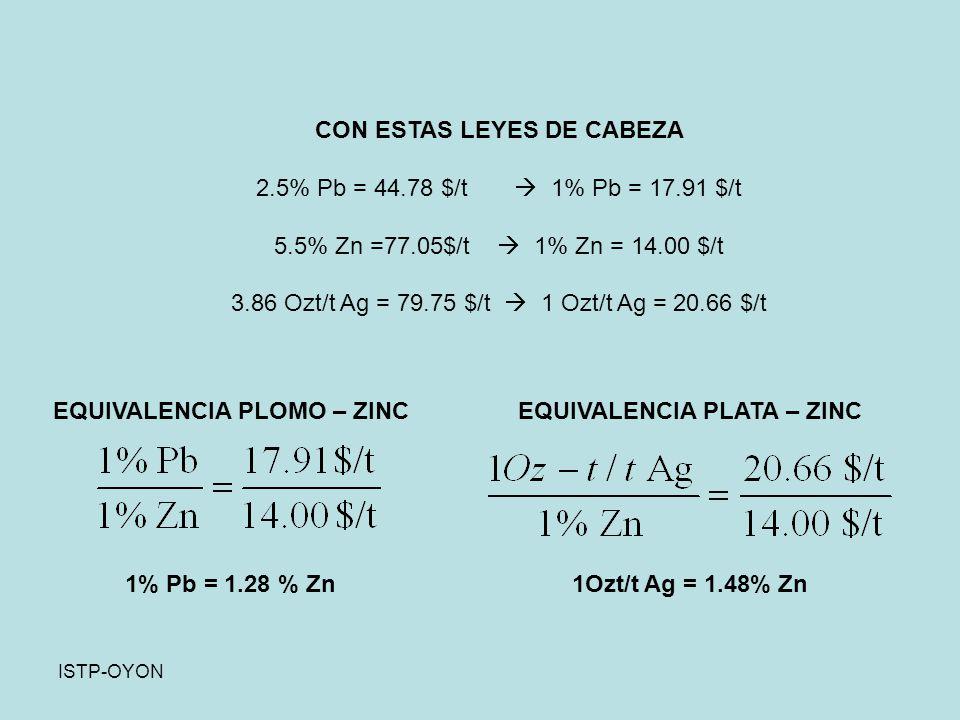 CON ESTAS LEYES DE CABEZA 2.5% Pb = 44.78 $/t  1% Pb = 17.91 $/t