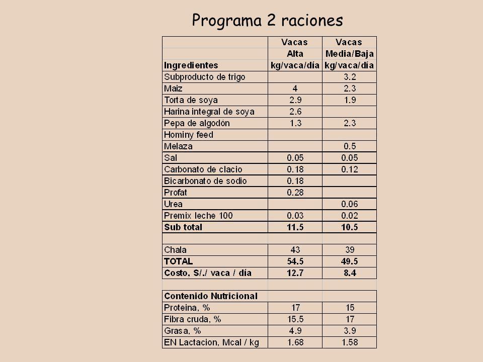 Programa 2 raciones