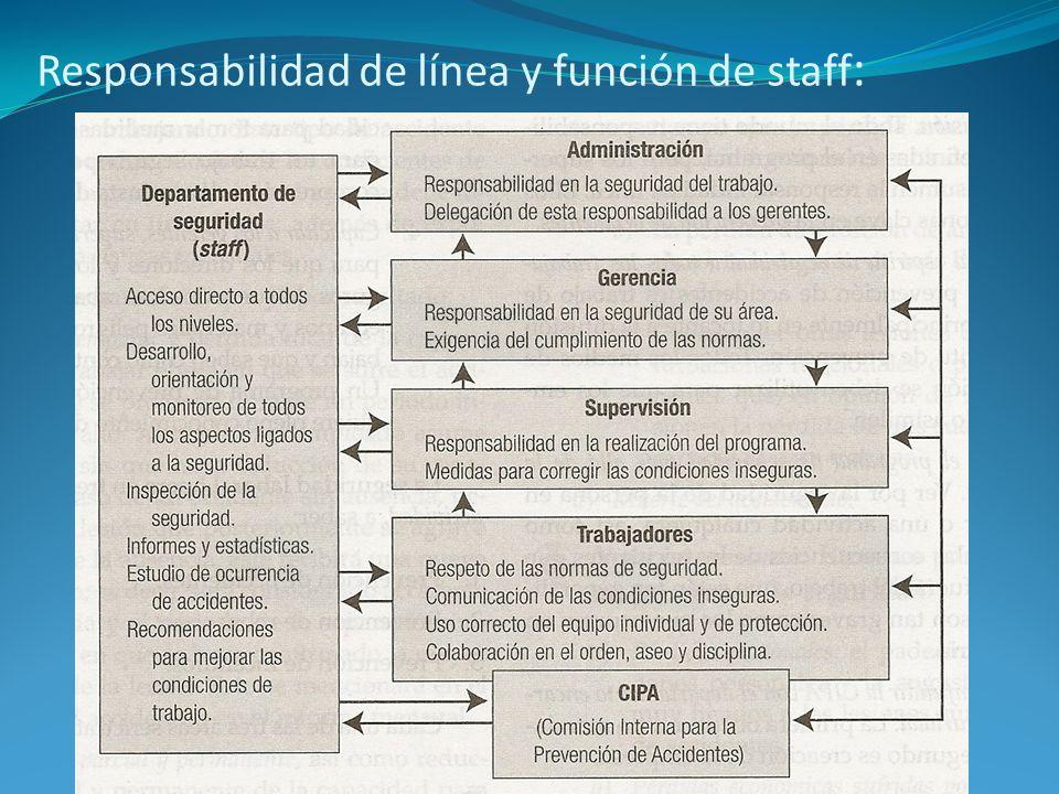 Responsabilidad de línea y función de staff: