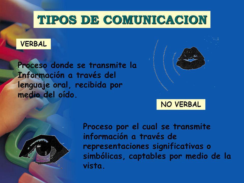 TIPOS DE COMUNICACION VERBAL. Proceso donde se transmite la Información a través del lenguaje oral, recibida por medio del oído.
