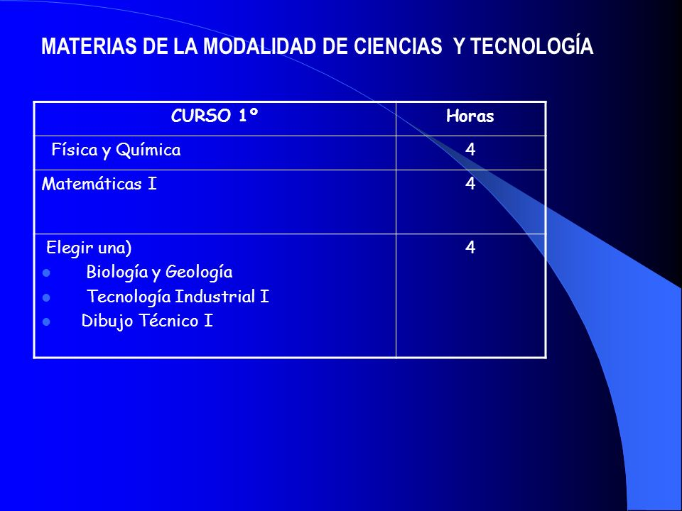 MATERIAS DE LA MODALIDAD DE CIENCIAS Y TECNOLOGÍA