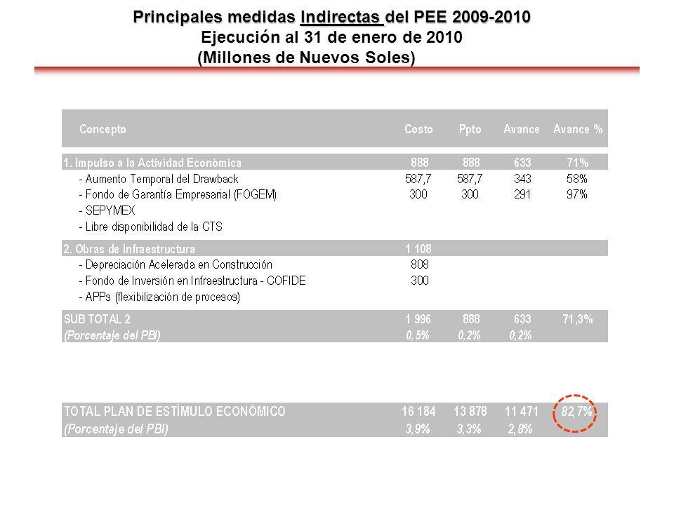 Principales medidas Indirectas del PEE 2009-2010 Ejecución al 31 de enero de 2010 (Millones de Nuevos Soles)