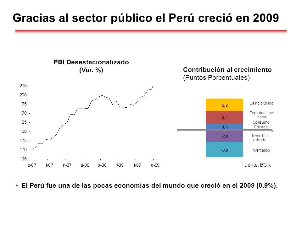 PBI Desestacionalizado
