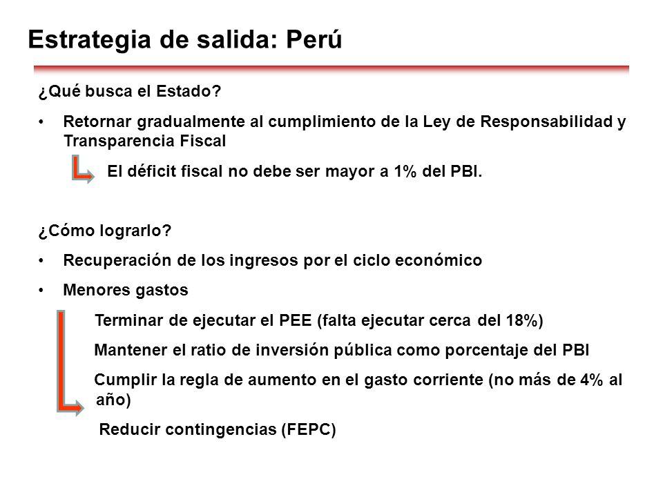 Estrategia de salida: Perú