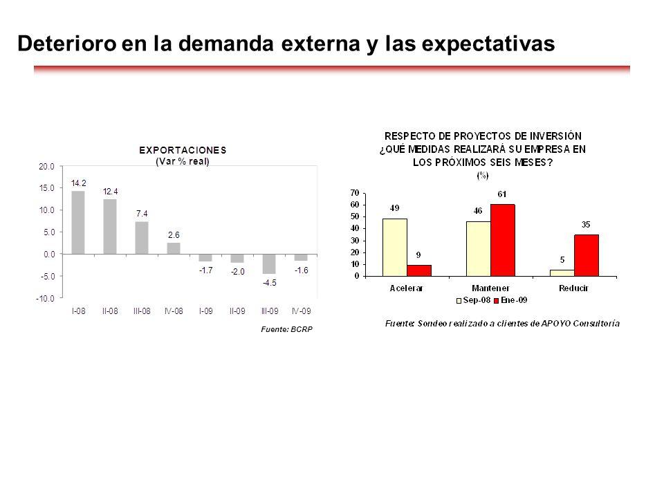 Deterioro en la demanda externa y las expectativas