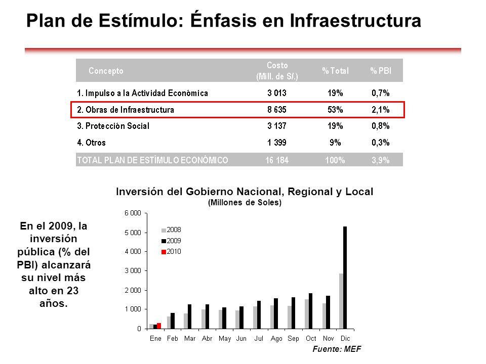 Inversión del Gobierno Nacional, Regional y Local