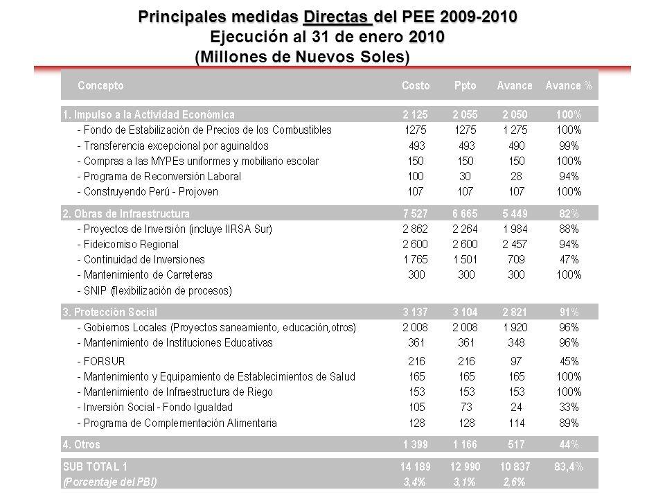 Principales medidas Directas del PEE 2009-2010 Ejecución al 31 de enero 2010 (Millones de Nuevos Soles)