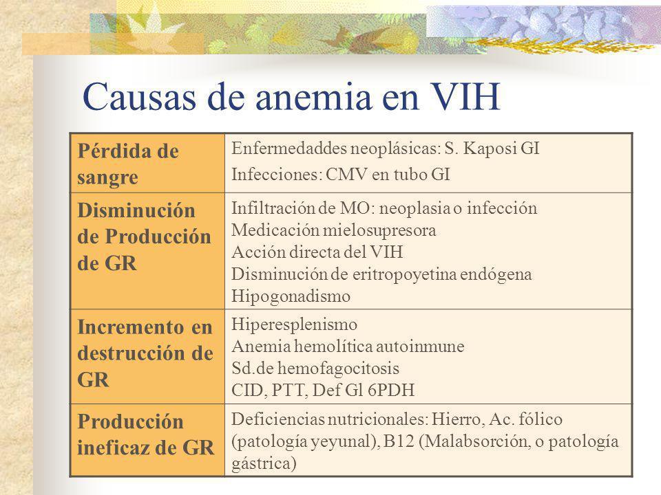 Causas de anemia en VIH Pérdida de sangre