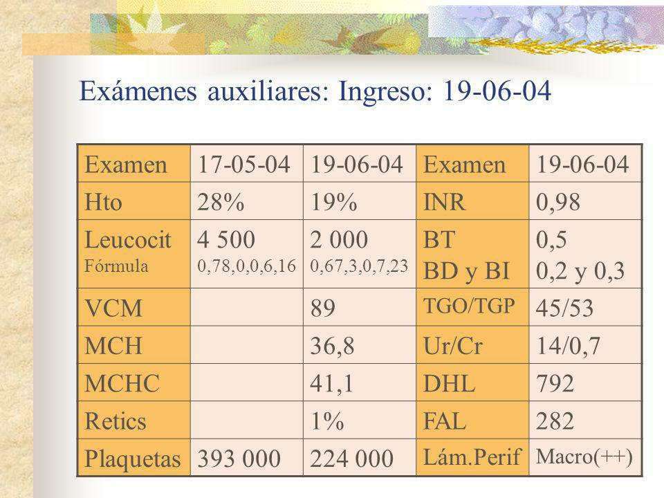 Exámenes auxiliares: Ingreso: 19-06-04