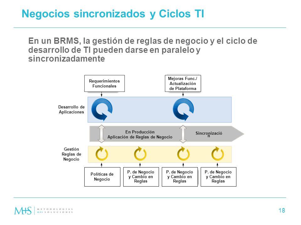 Negocios sincronizados y Ciclos TI